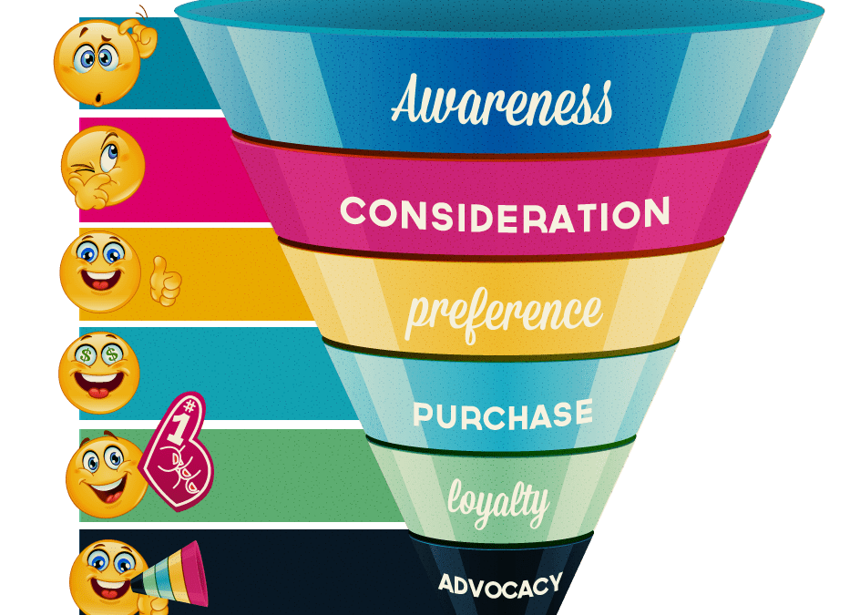 Guiding customers down The Digital Marketing Funnel