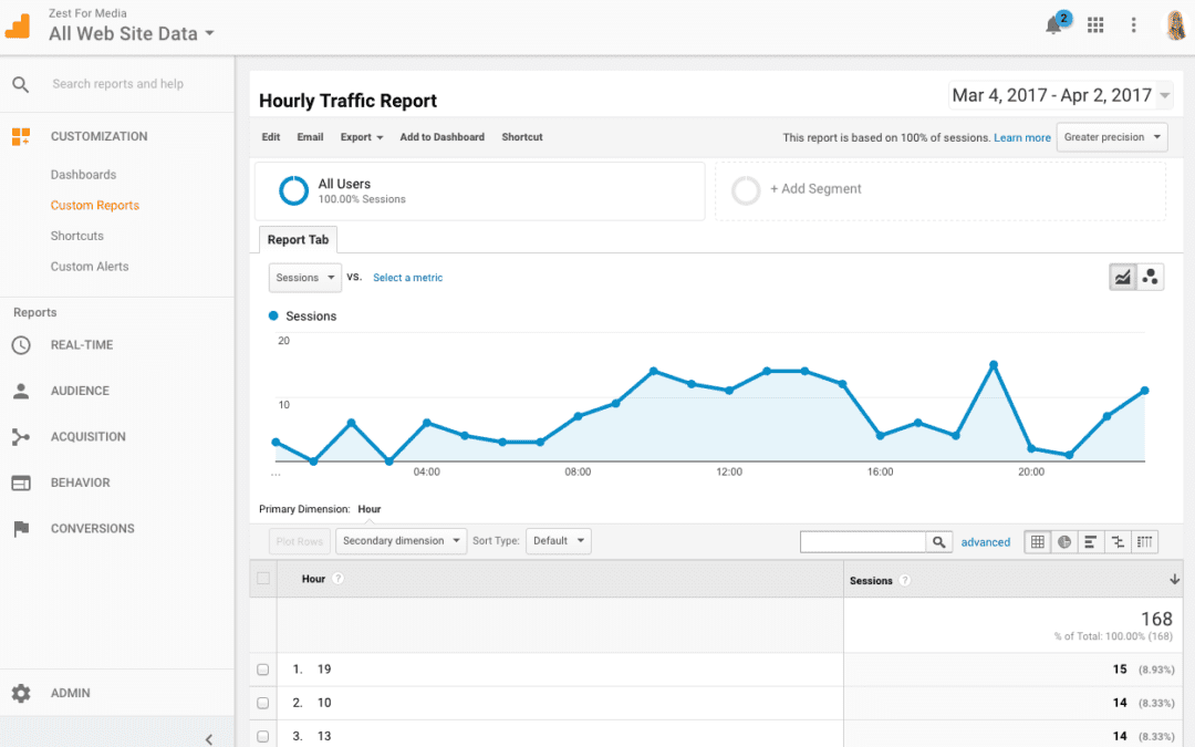 Google Analytics: How to see which hour of day people are using your site
